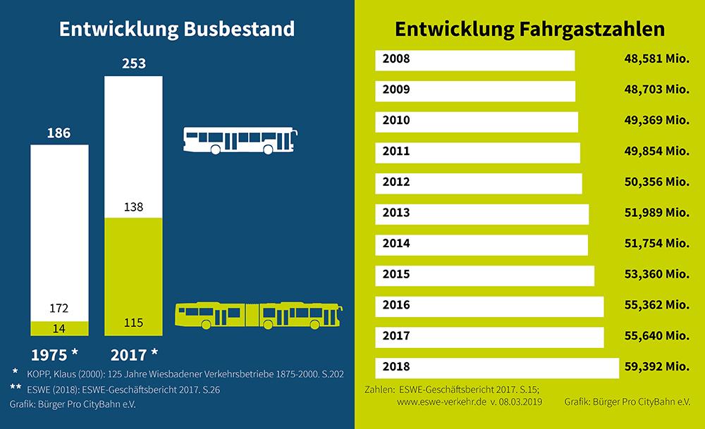 Balkendiagramme, die zeigen das die Zahl der Busse in Wiesbaden zwischen 1975 und 2017 von 186 auf 253 gestiegen ist. Der Anteil der Gelenkbusse stieg von unter 10% auf fast 50%. Daneben ein Balkendiagramm, dass den Anstieg der jährlichen Fahrgastzahlen zeigt. Diese betrugen 2008 rund 48,6 Millionen und 2017 rund 55,6 Millionen