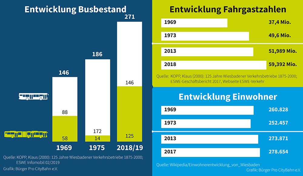 Busverkehr in Wiesbaden 1969 und 2019