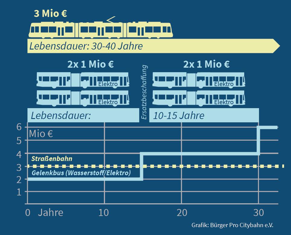 Elektrobus ist nicht billiger als die Straßenbahn