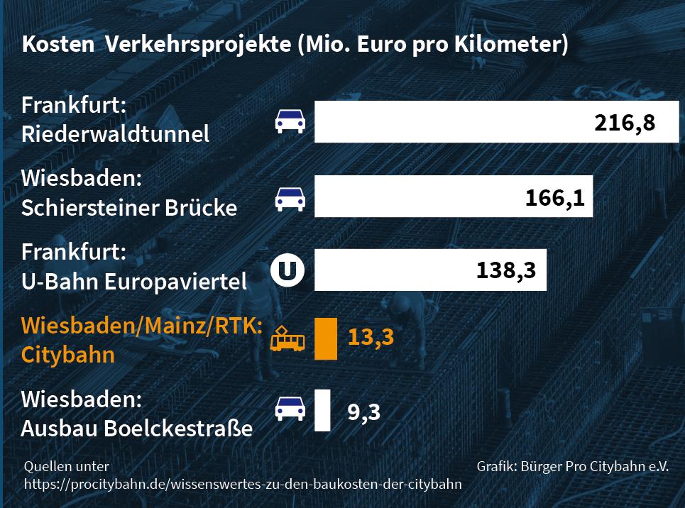Kostenvergleich Citybahn mit Verkehrsprojekten