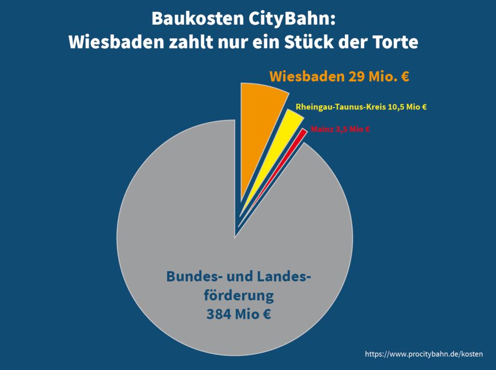Kreisdiagramm Baukosten Citybahn